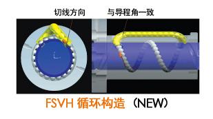 FSVH循环构造