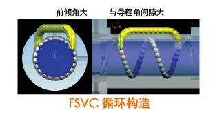 FSVC循环构造